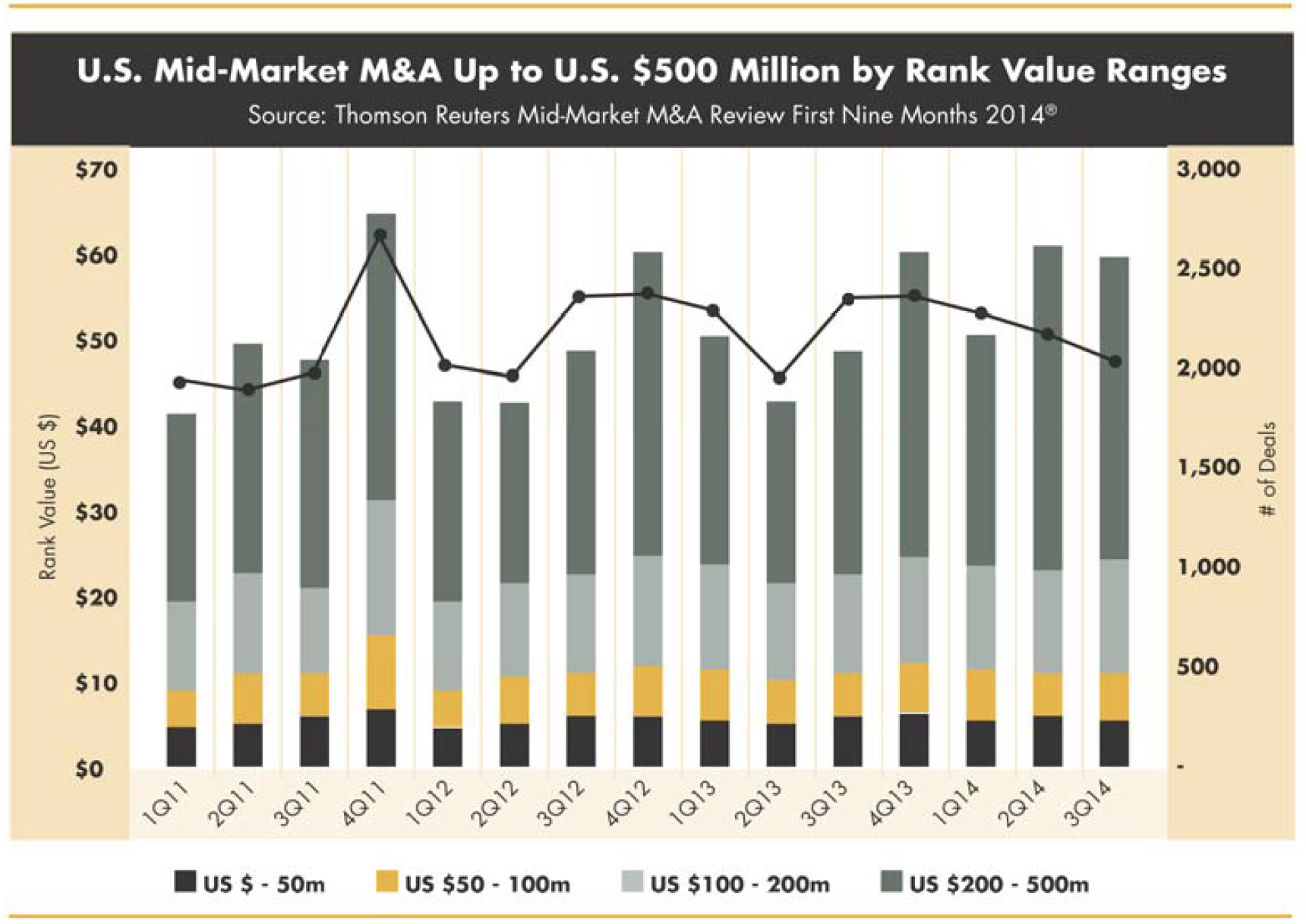 Market Activity Fueled By Demand Favorable Valuations And Lending